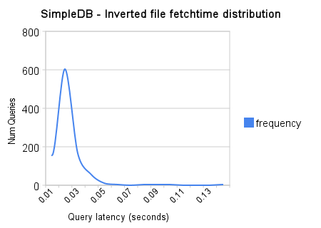 Inverted File Entry Fetch latency Distribution (in seconds)