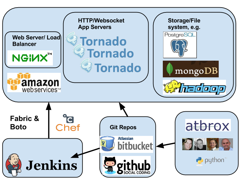Continuous Deployment for Python/Tornado with Jenkins